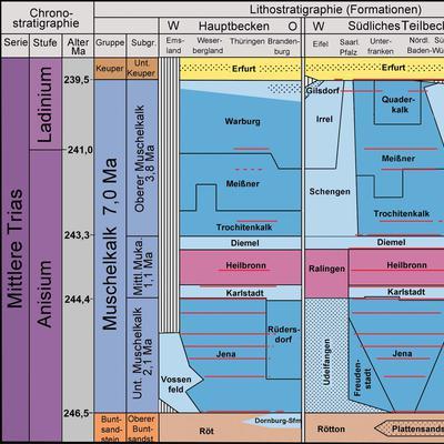 Lithostratigraphische Tabelle